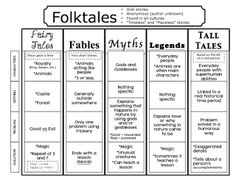 The Book Fairy-Goddess: Folktales, Fairytales, and Fables, Oh my! This post includes many anchor charts, plus an outline for a six week unit on folktales. Library Lessons, Reading Lessons, Reading Strategies, Reading Skills, Teaching Reading, Genre Lessons, Library Ideas, Teaching Genre, Teaching Ideas