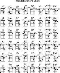 Image result for blank mandolin chord sheet