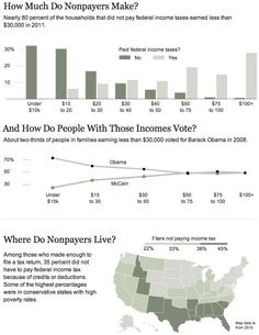 Great graphic from the NYT about who pays how much in what taxes: