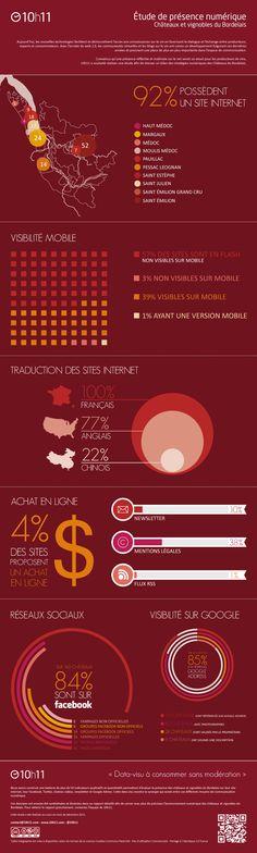 Digital Bordeaux Wine  #infographic #datavisualisation