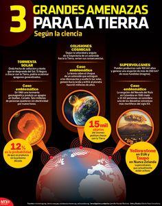 Tormenta solar, colisiones cósmicas y supervolcanes son 3 grandes amenazas para la Tierra, según la ciencia. #Infographic