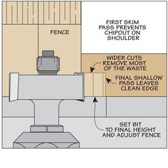 Learn a few straightforward tips and techniques for creating smooth, crisp rabbets in a short time. Woodworking Router Bits, Woodworking Techniques, Woodworking Tips, Wood Joints, Router Table, Furniture Plans, Joinery, Wood Working, Wood Crafts