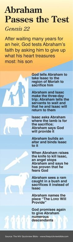 Abraham passes the test: Gemesis 22