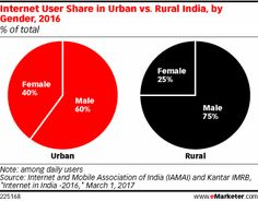 Article: Only 25% of Daily Internet Users in Rural India Are Women