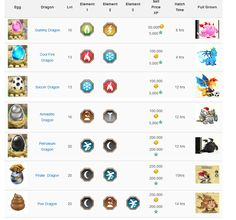 Dragon City Breeding Combinations | Dragon City Breeding Eggs Chart