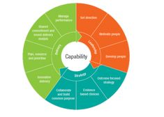 Chart: The relationships between the elements of capability - leadership, strategy and delivery Strategic Roadmap, Strategic Leadership, Leadership Strategies, Strategic Planning, Business Architecture, Education Architecture, Enterprise Architecture, Disruptive Technology, Change Management