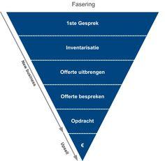 Voorbeeld Acquisitie process