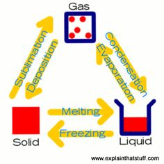 Matter: solids, liquids, and gases.. this leads to the water cycle really well!!