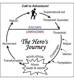 A hero's Journey, as described by Joseph Campbell