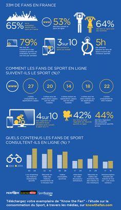 The global sports media consumption report 2014 (FRANCE) - Know the Fan - via @Kantarmedia  #digisport #smsports