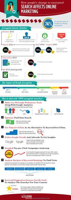 """Cómo el """"Not Provided"""" de Google afecta al marketing online"""