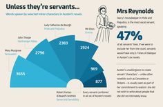 Jane Austen's facts and figures –in charts