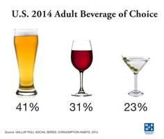 Brews come out on top. 41% of Americans choose beer when lookin' to drink