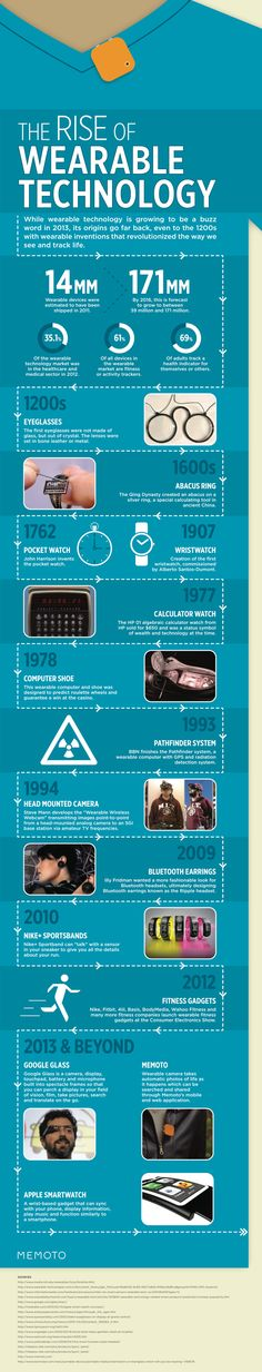 Latest Wearable Technology Statistics and Trends | BrandonGaille.com
