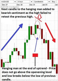 Hanging man candle at the end of uptrend on a Forex chart.