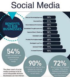 The Social Media Benefits for Businesses Marketing Plan, Social Media Marketing, Social Business, Social Media Channels, Get The Job, Lead Generation, Public Relations, Leadership, Twitter
