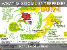 "Dave McGlashan illustrates the main concept behind social enterprise in his ""What Is Social Enterprise?"" Haiku Deck."