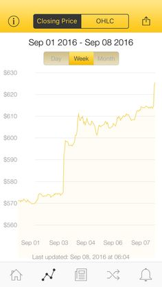 The latest Bitcoin Price Index is 625.50 USD http://www.coindesk.com/price/ via @CoinDesk App