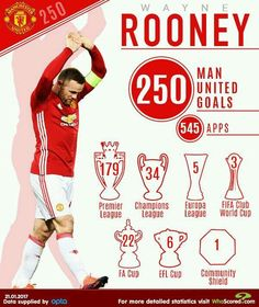 """Wayne Rooney: Has now become Manchester United's all-time record goalscorer goals) in all competitions Visit Manchester, Manchester Derby, Manchester United Players, As Roma, Man Utd Fc, Community Shield, Sir Alex Ferguson, Wayne Rooney, Football Players"