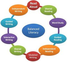 Balanced Literacy. I'm excited to say I have incorporated each of these things…
