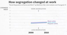 "Source: Hall, Matthew, John Iceland, Youngmin Yi. ""Racial Separation at Home and Work"""