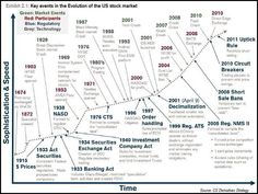 stockmarket history