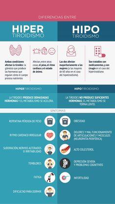 Teamwork Medical Nurse: HIPERTIROIDISMO VS HIPOTIROIDISMO