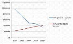 El graphico demonstra Los immigrantes que venir a España y Los immigrantes que Salir España para ir a un otro País .