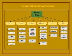 work breakdown structure template word