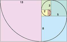 黄金比の長方形 フィボナッチ数列。1番目「0」と2番目「1」を足すと「1」。2番目「1」と3番目「1」を足すと「2」。3番目「1」と4番目「2」を足すと「3」。このように「ある項とその前の項を足した数が、次の項の数になる」数列。らせんを生み出す法則にもなっている。また、「144と233」や「233と377」のように数が大きくなると、隣り合う数の比が「1.6180555…」「1.6180257…」となり、黄金比に近づいていく。 黄金螺旋