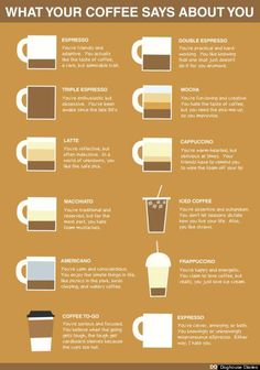 What your coffee says about you: I Make my own: Iced VENTI Quad Espresso that also contains a shot of the Vanilla bean, Cinnamon and splenda with some non-fat milk making it a Latte with 2 extra shots... I also drink Iced coffee and coffee to go... and coffee to go is my go-to at home where my custom latte 4 shots of espresso is my starbucks choice... What does that make me? (Other than a caffeine addict!) LOL