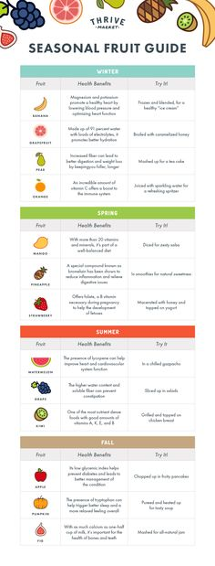 This fruit guide is super handy!