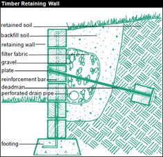 A Timber Retaining Wall is a good way to hold terraces avoiding erosion problems. However, you may need professional help and/or a permit to create a retaining wall that has adequate foundations and drainage. A Timber Retaining Wall consists of several components: retained soil, backfill soil, retaining wall, filter fabric, gravel, plate, reinforcement bar, deadman, perforated drain pipe, and footing.