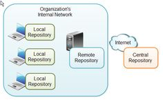 Repository Types and Location.