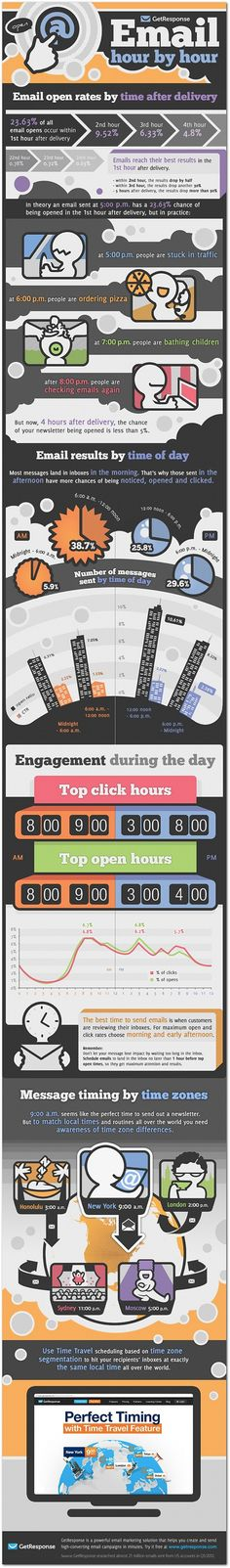 The best--and worst--times to send an email.  #Infographic Remember this is just a guide and you need to work out what works best for you. www.socialmediamamma.com