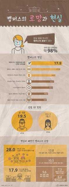대학생들 캠퍼스 로망 앗아간 현실 1위는 '취업의 벽' [인포그래픽] # / #Infographic ⓒ 비주얼다이브 무단 복사·전재·재배포 금지