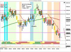 Trade of the Day Live Trading Room Right Line Trading Stock Market Software, Online Stock Trading, Trading Brokers, Trading Quotes, Forex Trading Signals, Stock Broker, Day Trader, Bar Chart, Investing