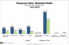 Direct mail campaigns benefit from higher response rates than various other channels, finds the Direct Marketing Association (DMA) in a June 2012 study. Comparing rates over time, the report indicates that the response rate for direct mail to an existing customer averages 3.4%, compared to 0.12% for email. Interestingly, (letter-sized) direct mail's relative superiority over email in terms of response rate comes despite the former's 25% decline in response rate over the past 9 years.