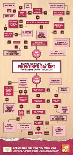 Need help shopping for your Valentine? Find gift ideas with this clever infographic!