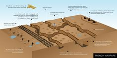 diagram of trenches ww1 clickable with photographs of trenches rh pinterest com wwi trench diagram bbc world war i trench diagram