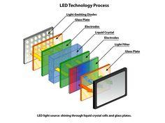 LCD, LED & Plasma Television B