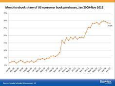 Monthly ebook share of US Consumers book sales http://www.digitalbookworld.com/2013/e-retailers-now-accounting-for-nearly-half-of-book-purchases-by-volume/