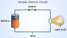 Simple Electric Circuit @ http://www.wonderwhizkids.com/physics/electricity-and-magnetism/electric-circuits