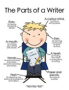 Partes de un/a escritor/a: Ojos, una mente curiosa, oídos, boca, corazón, manos, pies, papel y lápices