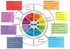Het TASC-model van Wallace (2002) geeft goede richtlijnen om vaste werkstructuren aan te leren. Lean Six Sigma, 21st Century Skills, Skills To Learn, Employee Engagement, Deep Learning, Home Schooling, Stem Activities, Design Thinking, Kids Education