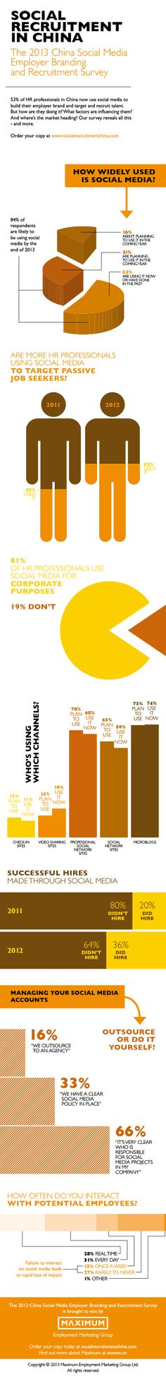 [infographic] 'Social Recruitment China'