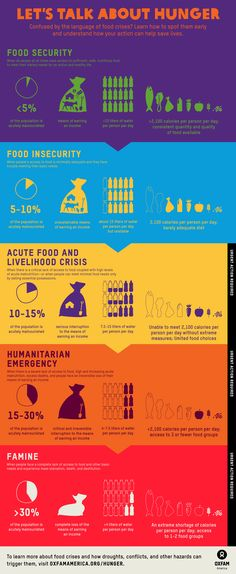 """Do you know the difference between a """"famine"""" and a """"humanitarian emergency""""? This graph can help. #Oxfam #Infographics"""