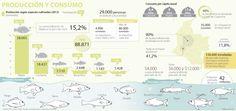Consumo de pescado llegará a 35.000 toneladas durante Semana Santa | La República