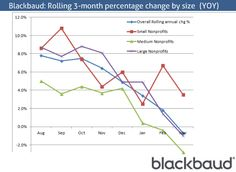 Blackbaud Index shows that decline in nonprofit fundraising growth has now reach 5 consecutive months http://www.miratelinc.com/blog/nonprofit-fundraising-showing-signs-of-plateau-per-blackbaud-index/