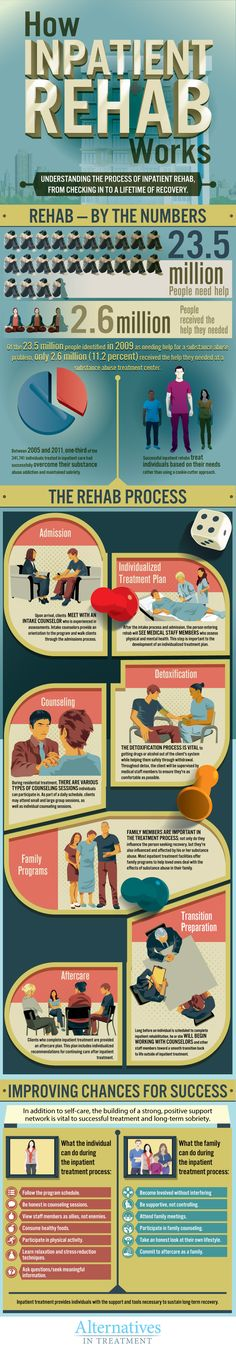 A guide to #addiction #rehab